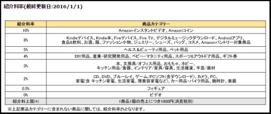 Amazon紹介料