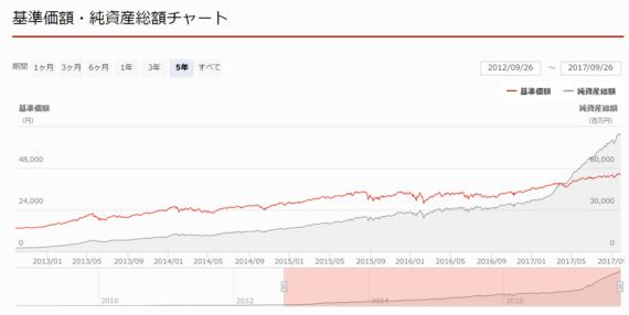 投資信託-11