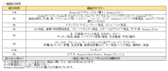 Amazonアソシエイトの紹介料一覧