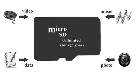 おすすめのスマホ用SDカードと選び方