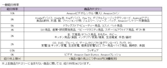 Amazonアソシエイトカテゴリーと紹介料