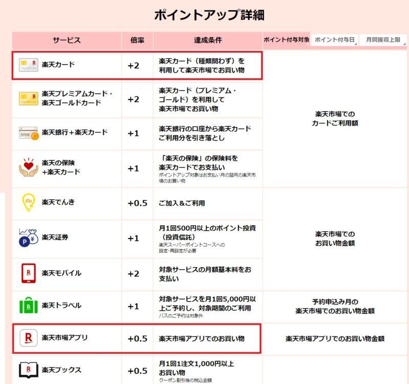 楽天市場ポイントアップ詳細