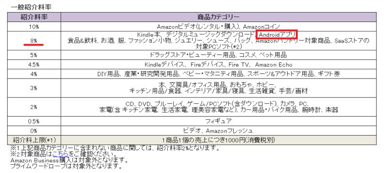 Amazonアソシエイトでアンドロイドアプリを紹介する手順1