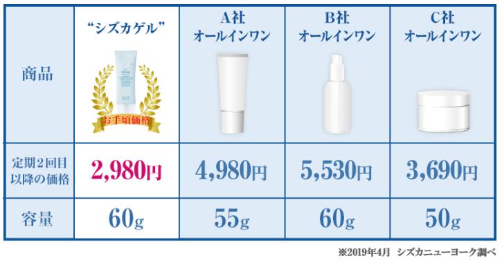 シズカゲル価格の比較