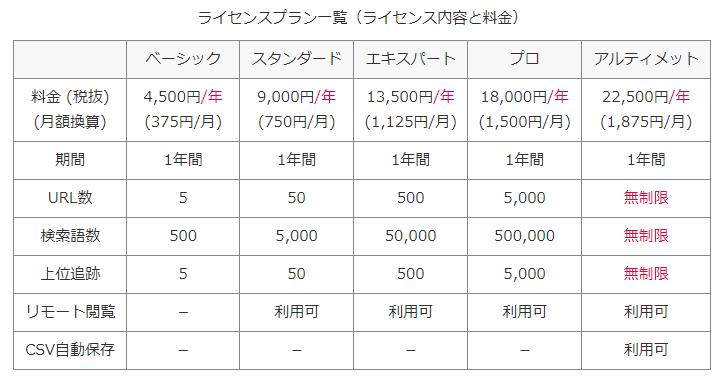 GRCプラン比較表