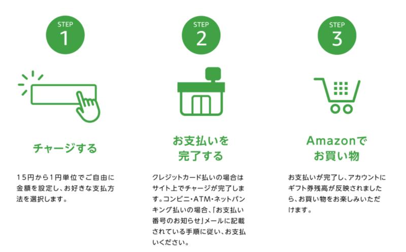 Amazonギフト券説明
