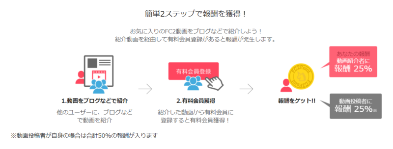 FC2動画アフィリエイト