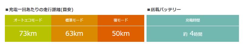 PASBabbyun1充電あたりの走行距離目安