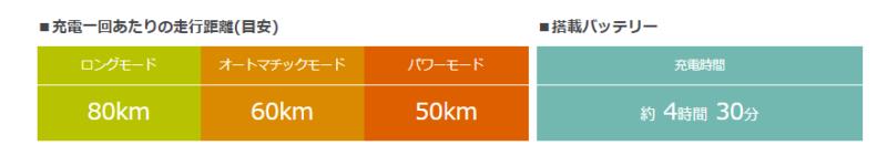 ギュット・アニーズ・DX1充電あたりの走行距離